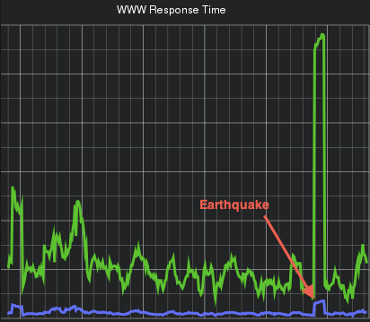 earthquakes make web servers sad