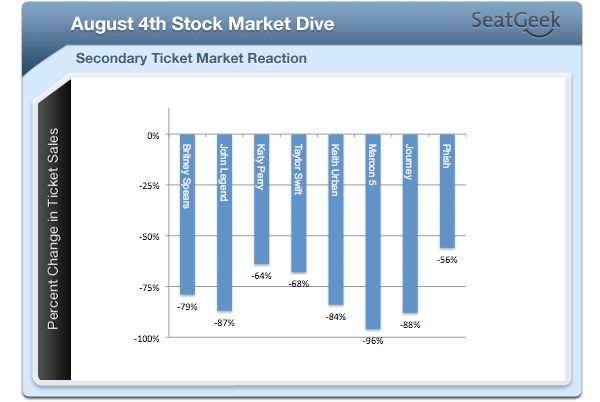 August 4th Stock Market Dive