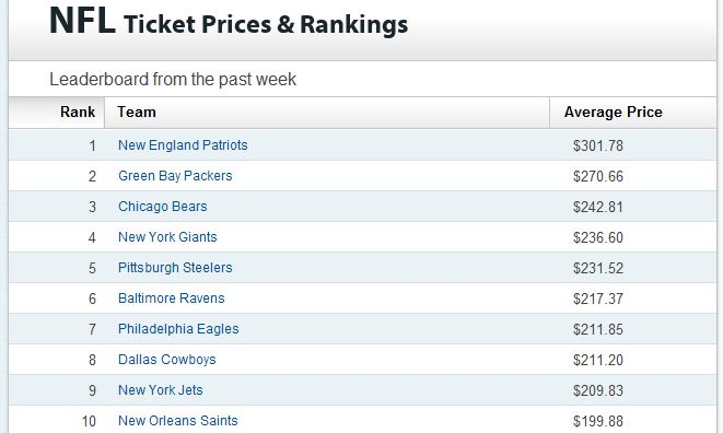most expensive nfl ticket prices week of 8.15.2011