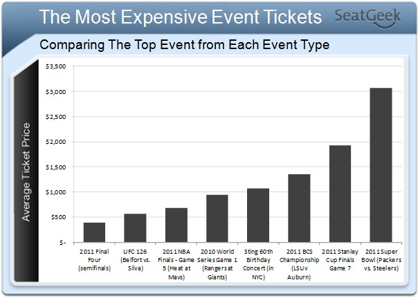 Most Expensive Tickets