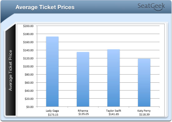 Lady Gaga avg ticket prices