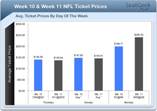 56 Best Photos Average Nfl Ticket Price By Year : Over 100 Years of Average Movie Ticket Prices in 1 Chart ...