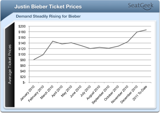 justin bieber past tour prices
