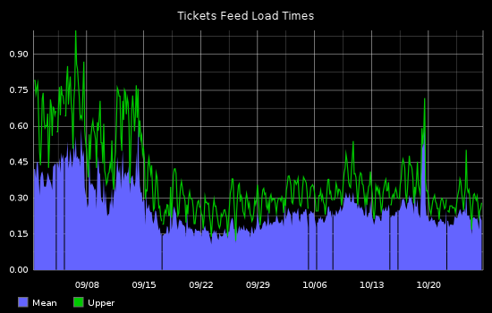 ticket feed load times