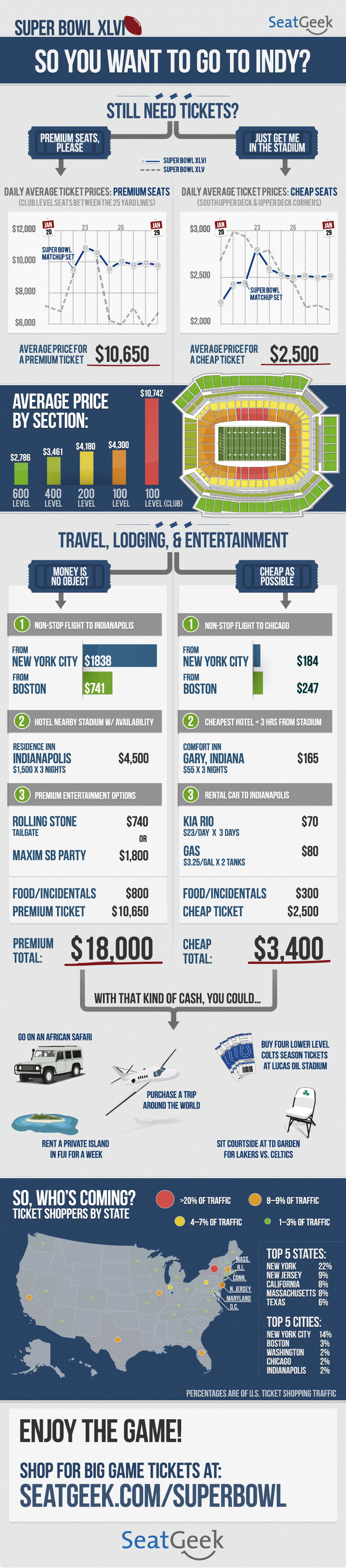 SeatGeek Super Bowl XLVI Infographic on Travel, Hotel and Ticket Prices