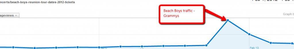 beach boys reunion tour grammys