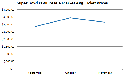 Super Bowl Ticket Prices and Average Cost on Resale Market