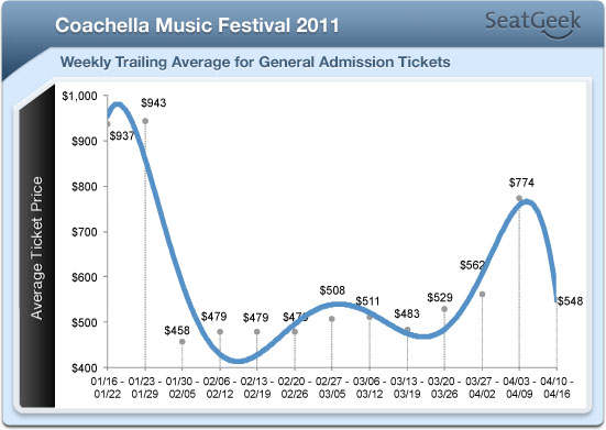 still want to go to coachella tba rh seatgeek com how much do coachella tickets cost 2019 how much do coachella passes cost