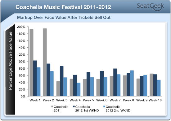 still want to go to coachella tba rh seatgeek com how much do coachella tickets cost 2015 how much coachella tickets cost