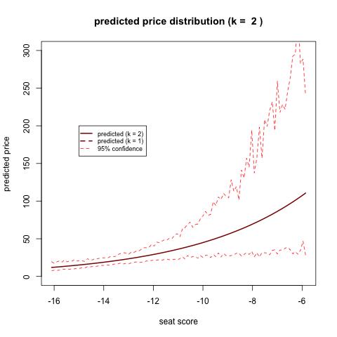 Using a Kalman Filter to Predict Ticket Prices - ChairNerd