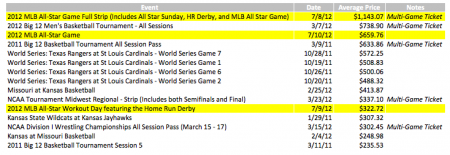 2012 MLB All Star Game Tickets