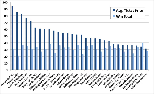 MLB 2012 Average Ticket Price versus Win Total