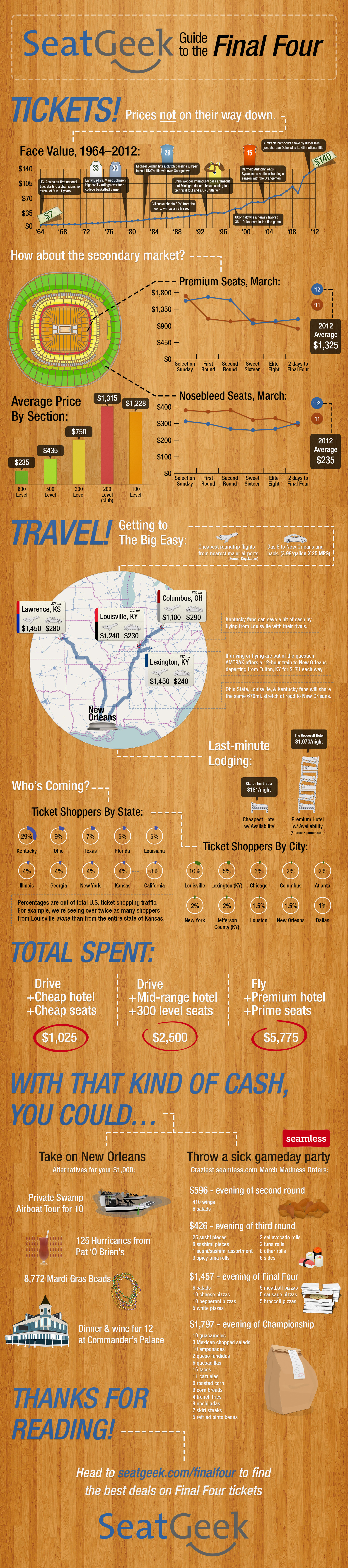Final Four Infographic