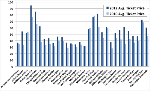 MLB Average Ticket Prices 2012 verse 2010 by Team