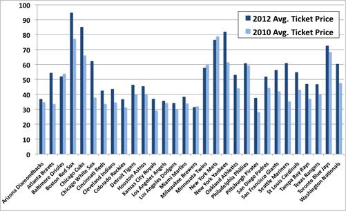MLB Average Ticket Prices 2012 verse 2010 by Team
