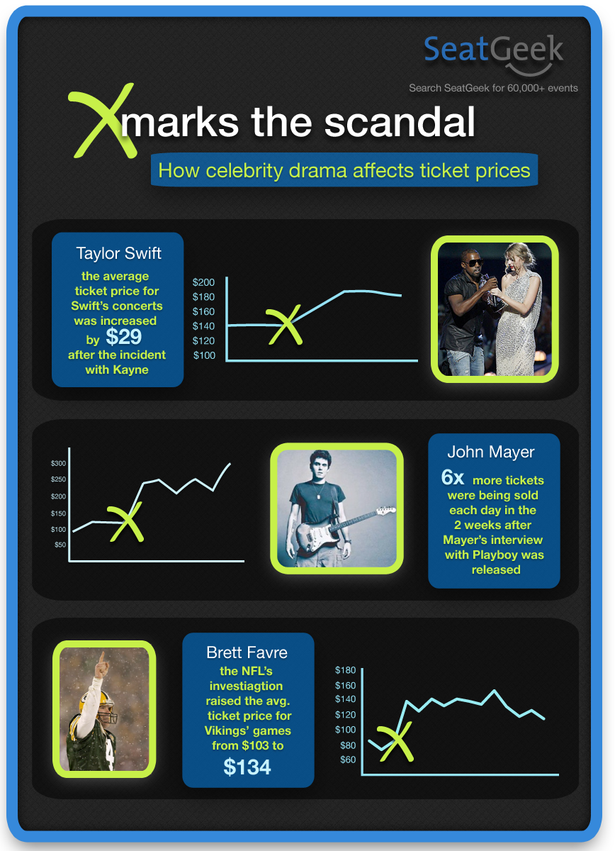 Scandals Infographic