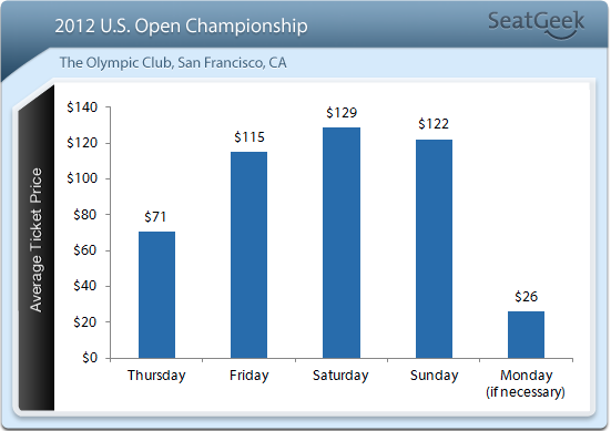 2012 US Open Average Ticket Prices