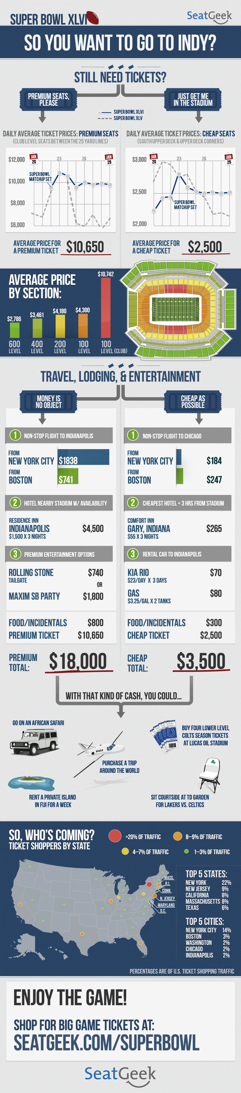 Super Bowl XLVI Infographic