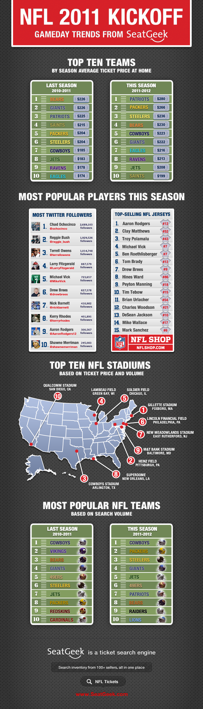 2011 NFL Infographic