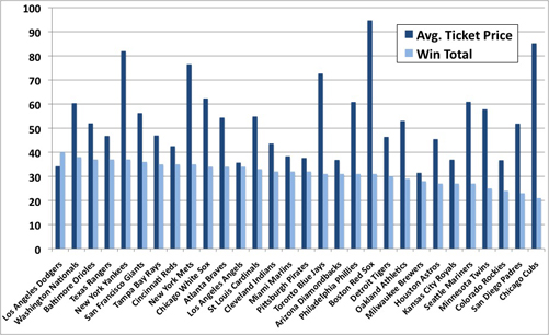 MLB 2012 Win Total versus Average Ticket Price
