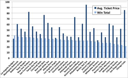 MLB 2012 Win Total versus Average Ticket Price