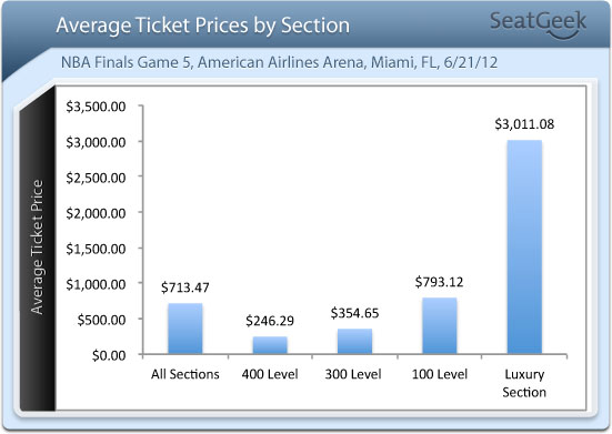 Average Ticket Prices by Section- Heat v Thunder