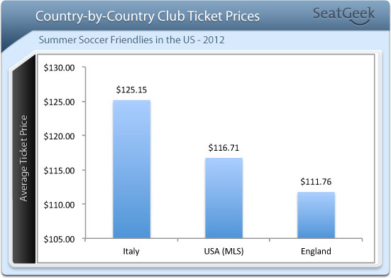 Country by Country Average Ticket Prices Summer Friendlies
