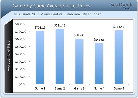 NBA Finals Game-by-Game Ticket Prices