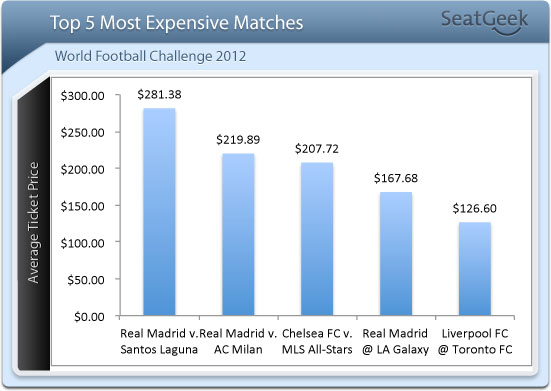 Top 5 Most Expensive Matches WFC 2012