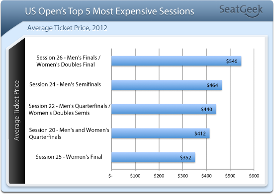 US Open tennis 2012 top 5 most expensive events