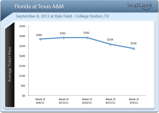 Would I Get Into Texas A&M?