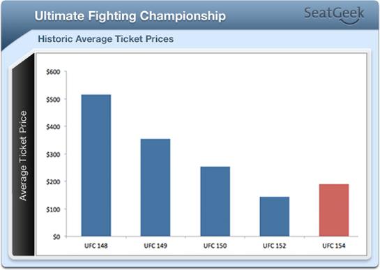 UFC 154 Ticket Prices