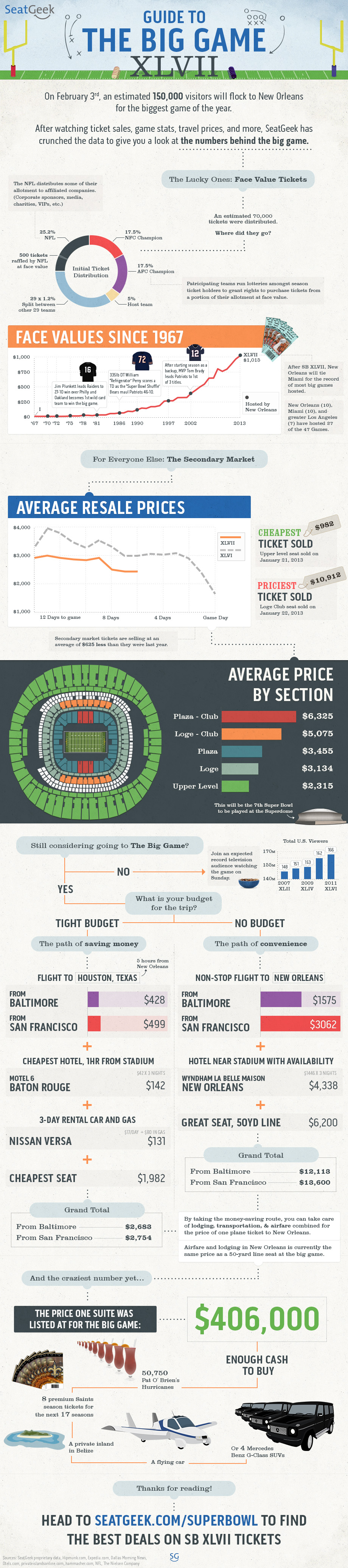 super bowl 2013 tickets infographic