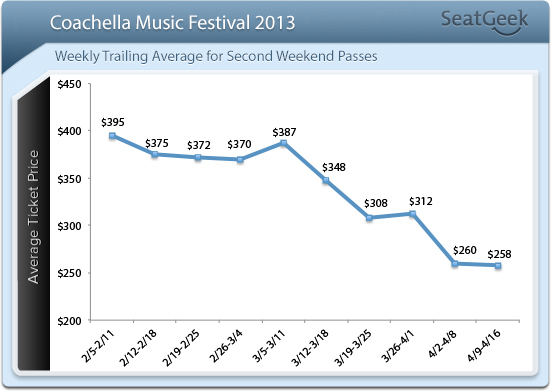 Coachella ticket prices for week 2 declining.