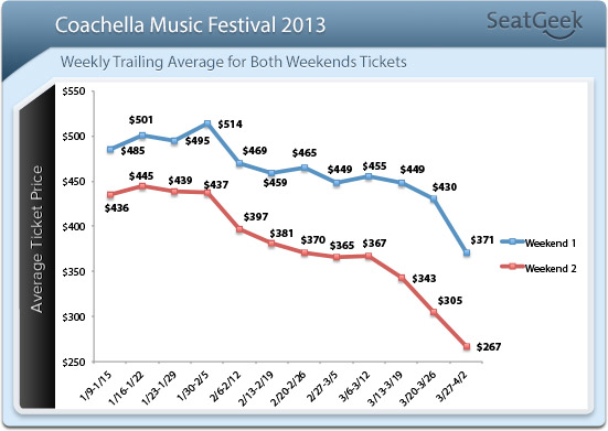 Coachella ticket prices in decline.