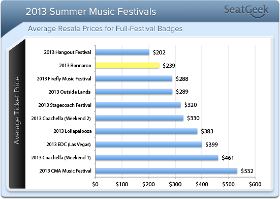 2013 fest ticket trends