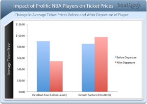 Effect of Prolific NBA players on NBA Ticket Prices