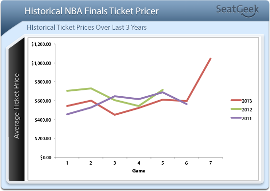 Historical NBA Finals Prices
