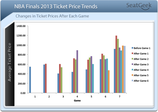 NBA Finals 2013 Price Trend