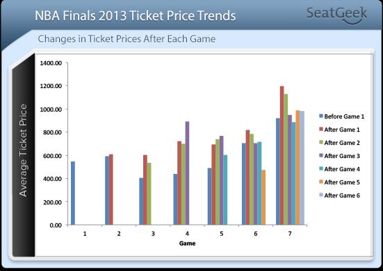 NBA Finals 2013 Price Trend
