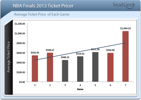 NBA Finals 2013 Ticket Prices