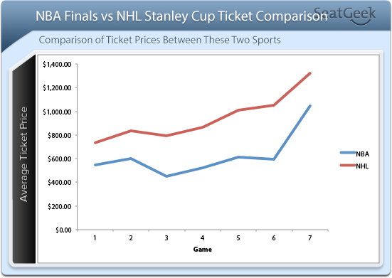 NBA Finals vs NHL Ticket Prices Comparison