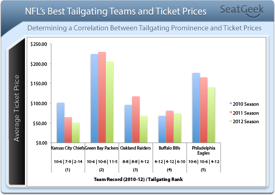 NFL Top 5 Tailgating Teams Ticket Prices