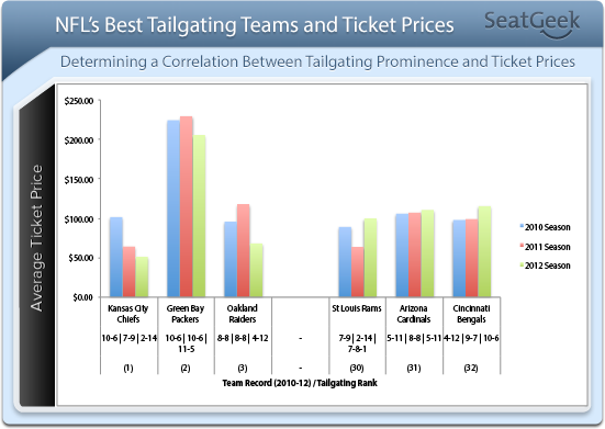NFL Top3-Bottom3 Tailgating Teams Ticket Prices