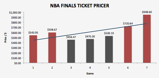 Average ticket prices are lower for San Antonio games than for Miami ones.