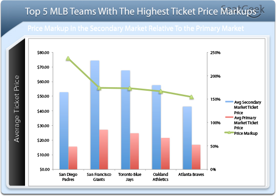 MLB Ticket Price Markups
