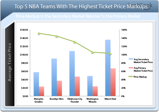 NBA Ticket Price Markups