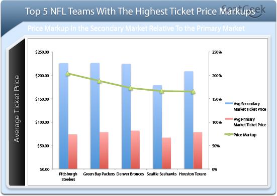 NFL Ticket Price Markups