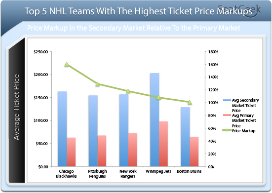 NHL Ticket Price Markups