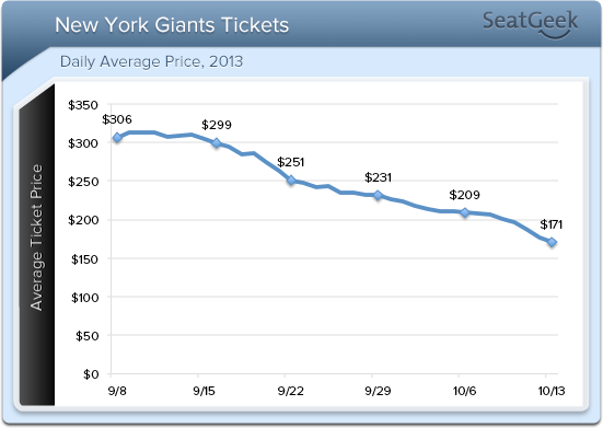 NYG daily avg price